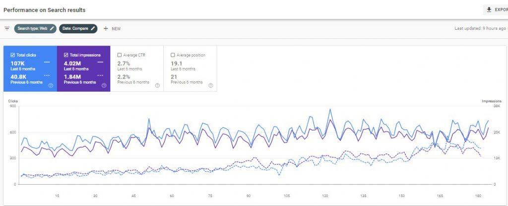case study no 13 Google search console