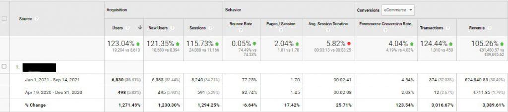 case study no 13 analytics revenue